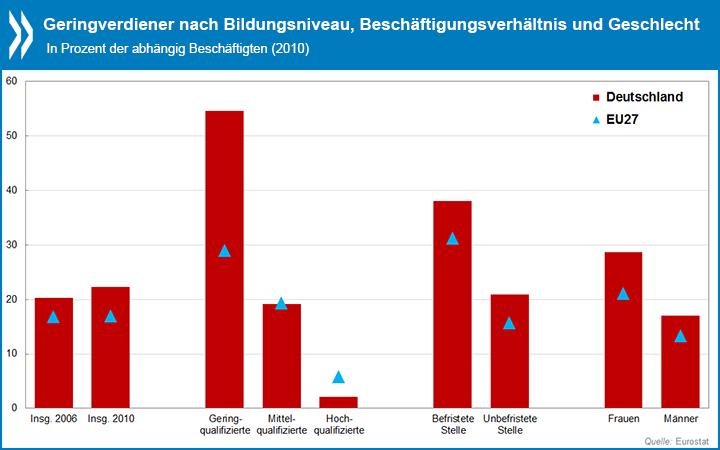 """Die OECD kritisiert die """"unsoziale Wirtschaftspolitik"""" in Deutschland und ermutigt zu """"Reformen für nachhaltiges Wachstum mit mehr sozialer Teilhabe"""""""