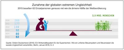 62 = 3,5 Milliarden. Menschen. Die Zunahme der extremen Ungleichheit setzt sich fort. Auch in Deutschland