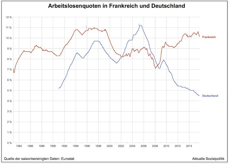 Frankreich Deutschland Quote