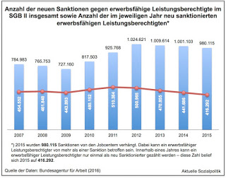 """Sanktionen im Hartz IV-System in Zahlen und vor Gericht sowie der Blick auf ein """"Skandalurteil"""" aus Österreich"""