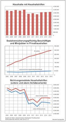 Schwarze Sowie Einige Andere Haushaltshilfen Aktuelle Sozialpolitik