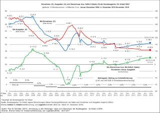 """Wohin nur mit dem Geld? 4,9 Mrd. Euro. Die Bundesagentur für Arbeit """"erwirtschaftet"""" einen Milliardenüberschuss in der Arbeitslosenversicherung"""
