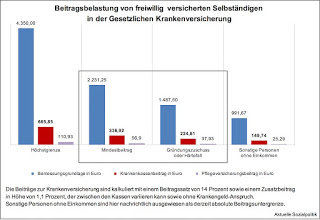 Explodierende Beitragsschulden in der Krankenversicherung, Solo-Selbständige, die unterhalb des Mindesteinkommens jonglieren und warum Bismarck wirklich tot ist