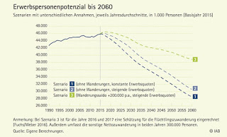Das Arbeitsangebot wird kleiner werden – auch wenn mehr Zuwanderer nach Deutschland kommen (sollten). Also wahrscheinlich, nach einer neuen Studie des IAB