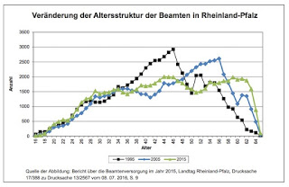 Der Pensionsfonds für die Finanzierung der Altersversorgung der Beamten in Rheinland-Pfalz wird aufgelöst