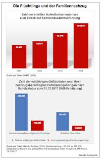 Wie viele kommen noch nach? Neue Zahlen zum Thema Familiennachzug für Flüchtlinge in Deutschland