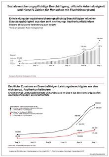 Positive Nachrichten über die Arbeitsmarktintegration von Flüchtlingen. Wenn es denn so einfach wäre