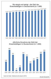 """Frohe Kunde aus dem """"Jobwunderland"""" Deutschland. Da lohnt ein genauerer Blick auf die Zahlen und die andere Seite der Medaille"""