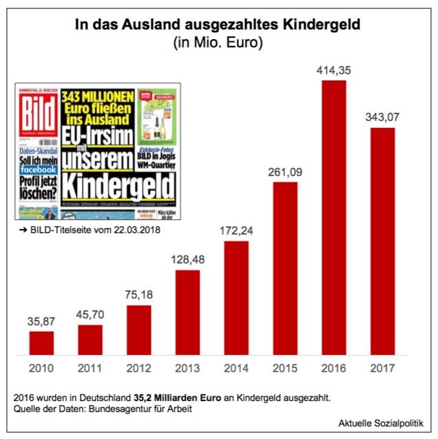 Kindergeld Kinder Im Ausland