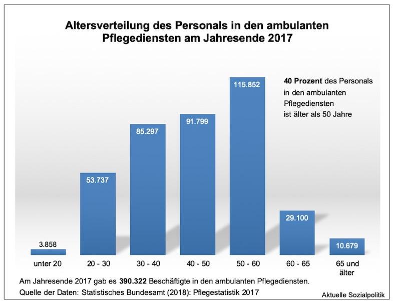 Grafik zur Alterssturktur der Beschäftigten in der ambulanten Pflege | © www.aktuelle-sozialpolitik.de, Stefan Sell